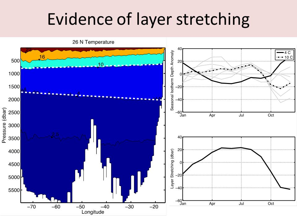 Evidence of layer stretching