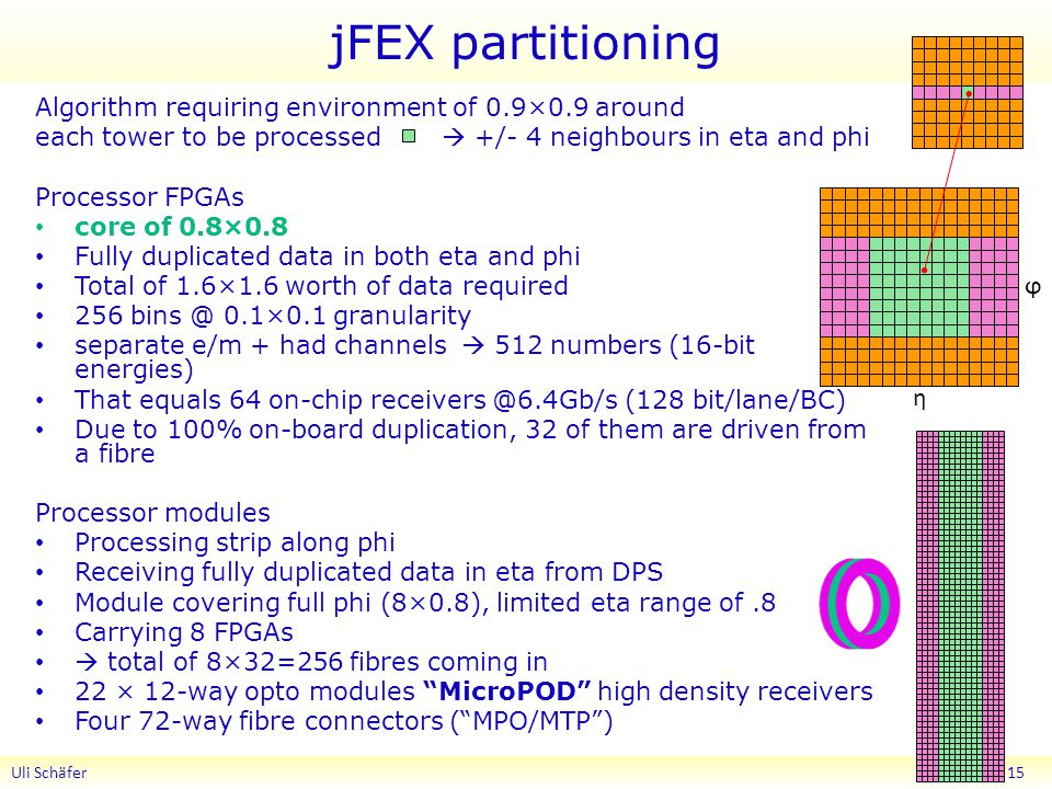 jFEX partitioning Algorithm requiring environment of 0.9×0.9 around each tower to be processed  +/- 4 neighbours in eta and phi Processor FPGAs core of 0.8×0.8 Fully duplicated data in both eta and phi Total of 1.6×1.6 worth of data required ×0.1 granularity separate e/m + had channels  512 numbers (16-bit energies) That equals 64 on-chip (128 bit/lane/BC) Due to 100% on-board duplication, 32 of them are driven from a fibre Processor modules Processing strip along phi Receiving fully duplicated data in eta from DPS Module covering full phi (8×0.8), limited eta range of.8 Carrying 8 FPGAs  total of 8×32=256 fibres coming in 22 × 12-way opto modules MicroPOD high density receivers Four 72-way fibre connectors ( MPO/MTP ) Uli Schäfer 15 η ϕ