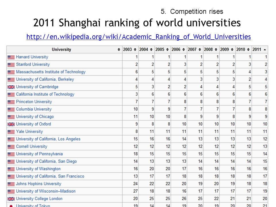 Lots of Competitors 2011 Shanghai ranking of world universities   5.