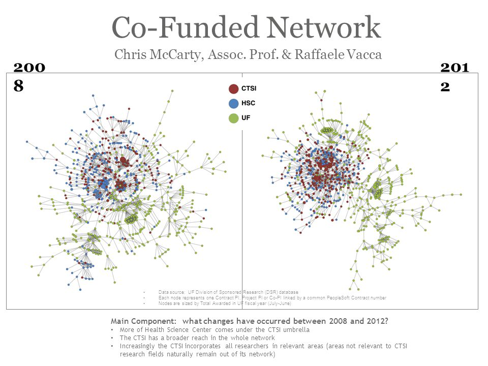 Co-Funded Network Main Component: what changes have occurred between 2008 and 2012.