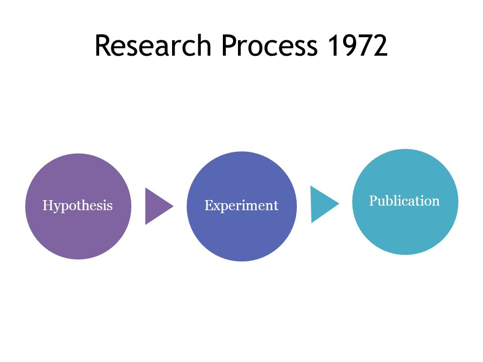Research Process 1972 Hypothesis Experiment Publication