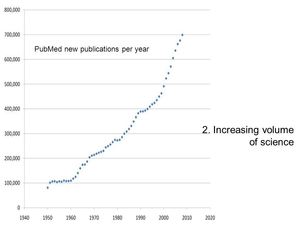 2. Increasing volume of science PubMed new publications per year
