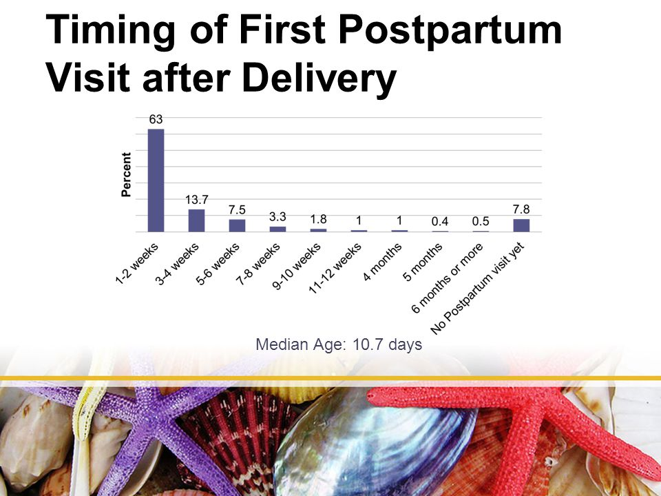 Timing of First Postpartum Visit after Delivery Median Age: 10.7 days