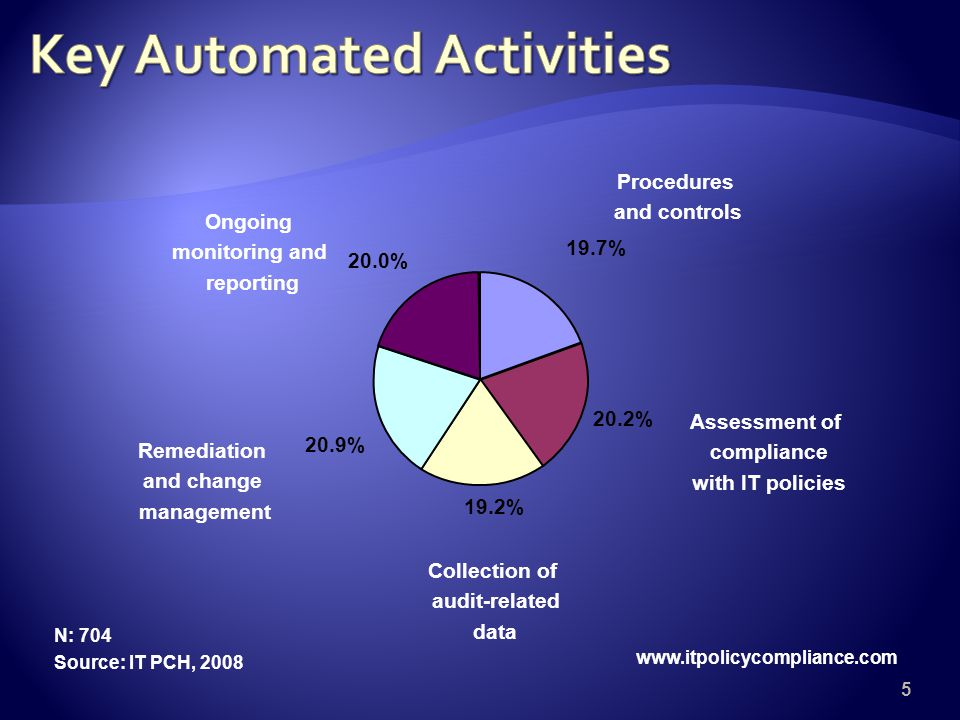 5 19.7% 20.2% 19.2% 20.9% 20.0% Procedures and controls Assessment of compliance with IT policies Collection of audit-related data Remediation and change management Ongoing monitoring and reporting N: 704 Source: IT PCH,