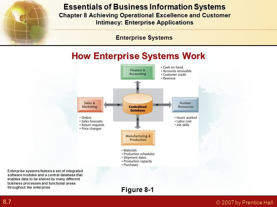 8.7 © 2007 by Prentice Hall Enterprise Systems Essentials of Business Information Systems Chapter 8 Achieving Operational Excellence and Customer Intimacy: Enterprise Applications Figure 8-1 Enterprise systems feature a set of integrated software modules and a central database that enables data to be shared by many different business processes and functional areas throughout the enterprise How Enterprise Systems Work
