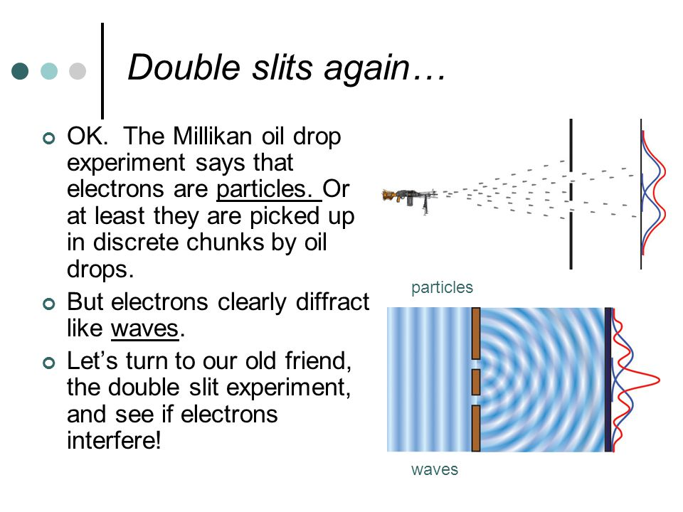 Double slits again… OK. The Millikan oil drop experiment says that electrons are particles.