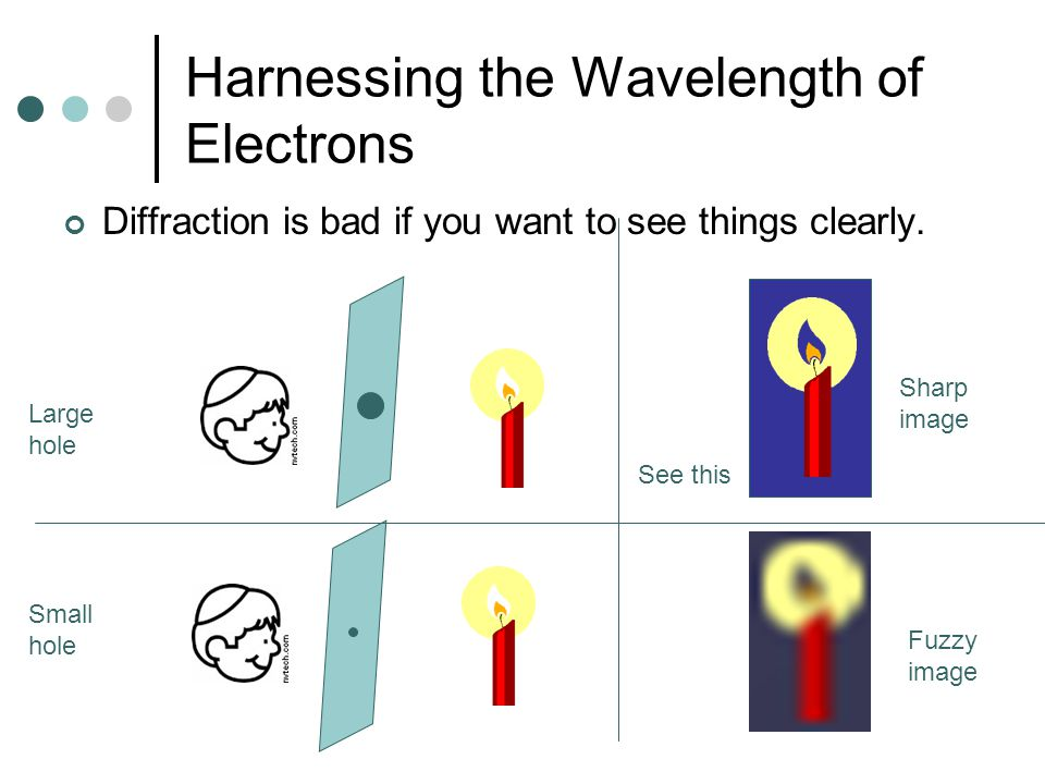 Harnessing the Wavelength of Electrons Diffraction is bad if you want to see things clearly.