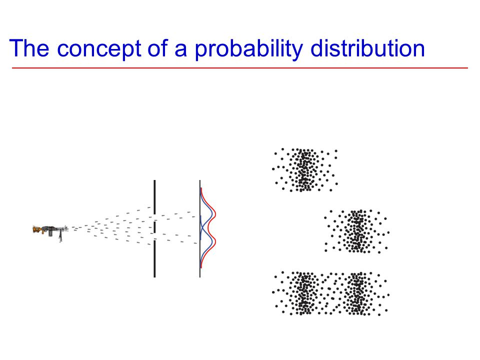 The concept of a probability distribution