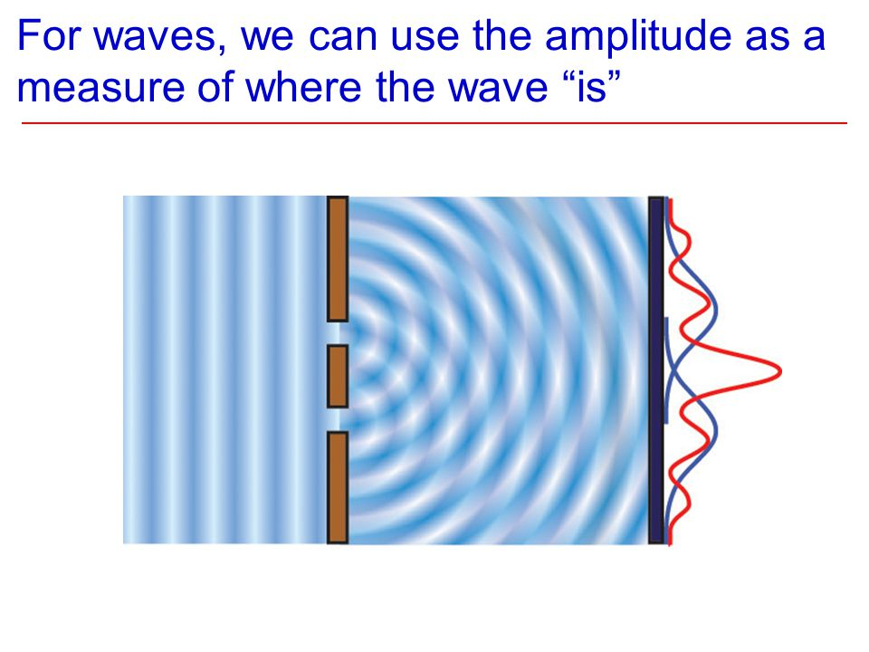 For waves, we can use the amplitude as a measure of where the wave is