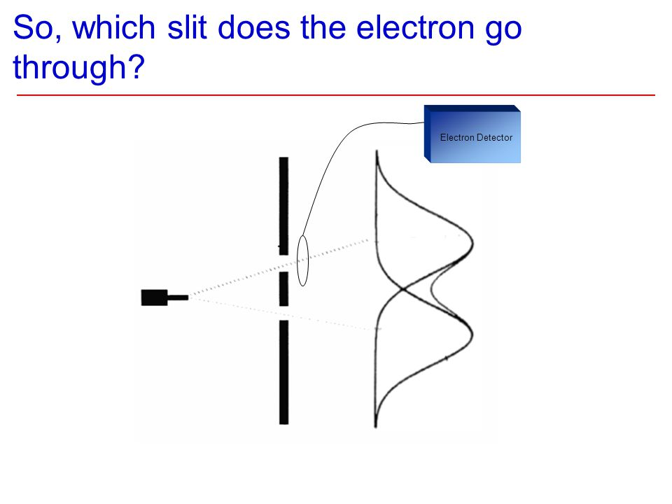 So, which slit does the electron go through Electron Detector