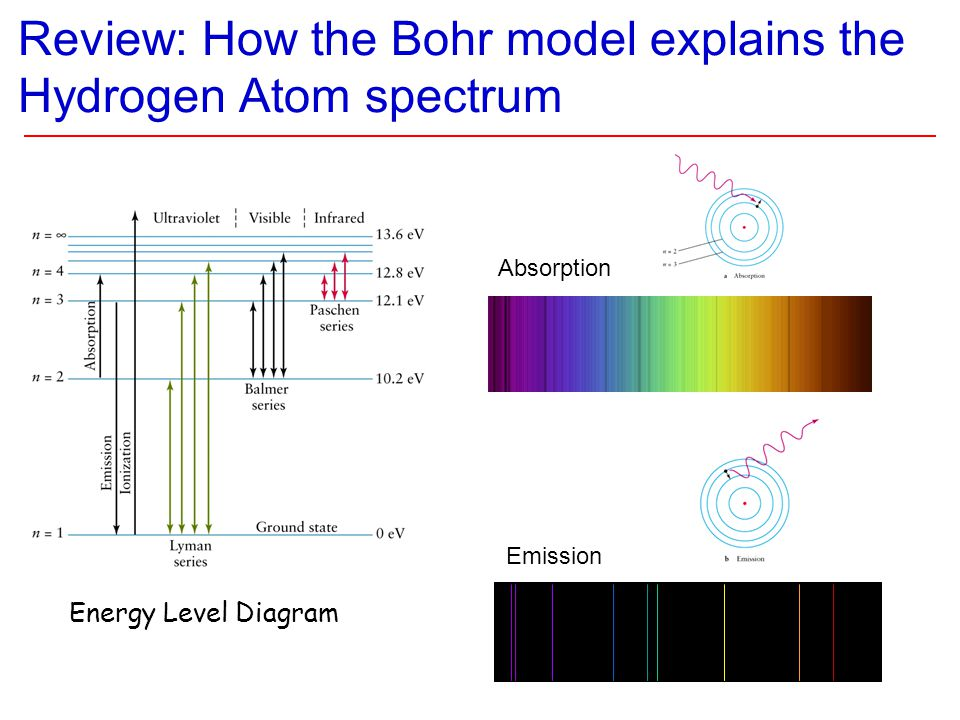 Review: How the Bohr model explains the Hydrogen Atom spectrum Energy Level Diagram Absorption Emission