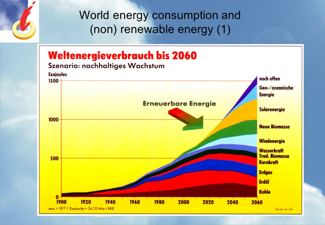 World energy consumption and (non) renewable energy (1)