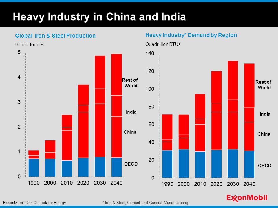 Heavy Industry in China and India Global Iron & Steel Production Billion Tonnes Heavy Industry* Demand by Region Quadrillion BTUs OECD China India Rest of World ExxonMobil 2014 Outlook for Energy* Iron & Steel, Cement and General Manufacturing OECD China India Rest of World