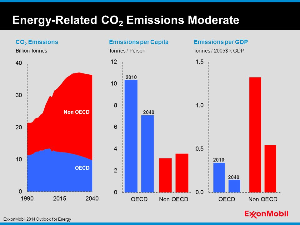 Emissions per GDP Tonnes / 2005$ k GDP Energy-Related CO 2 Emissions Moderate Billion Tonnes CO 2 EmissionsEmissions per Capita Tonnes / Person OECD Non OECD ExxonMobil 2014 Outlook for Energy