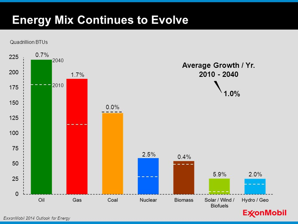Energy Mix Continues to Evolve Quadrillion BTUs Average Growth / Yr.