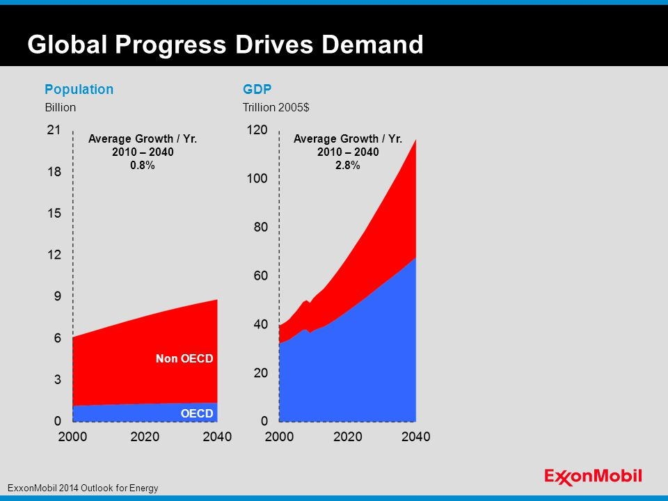 Global Progress Drives Demand Billion PopulationGDP Trillion 2005$ Average Growth / Yr.