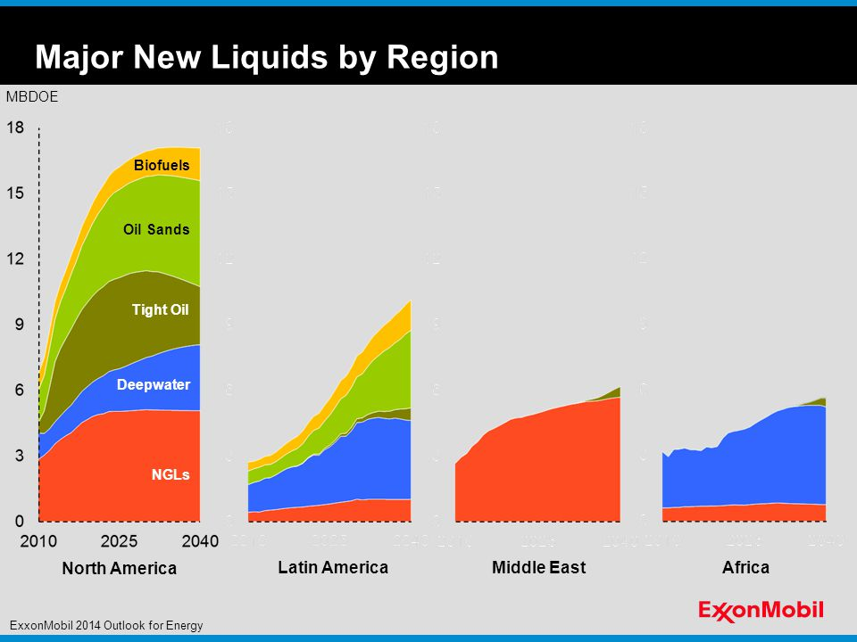 Major New Liquids by Region MBDOE NGLs Deepwater Oil Sands Biofuels North America Latin America Middle East Africa Tight Oil ExxonMobil 2014 Outlook for Energy