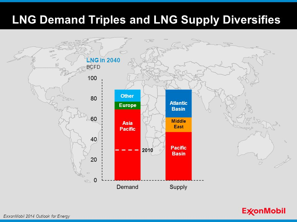LNG Demand Triples and LNG Supply Diversifies BCFD LNG in 2040 Asia Pacific Other 2010 Pacific Basin Europe Middle East Atlantic Basin ExxonMobil 2014 Outlook for Energy