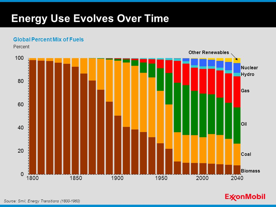 Energy Use Evolves Over Time Percent Global Percent Mix of Fuels Biomass Coal Oil Gas Hydro Nuclear Other Renewables Source: Smil, Energy Transitions ( ) 2040