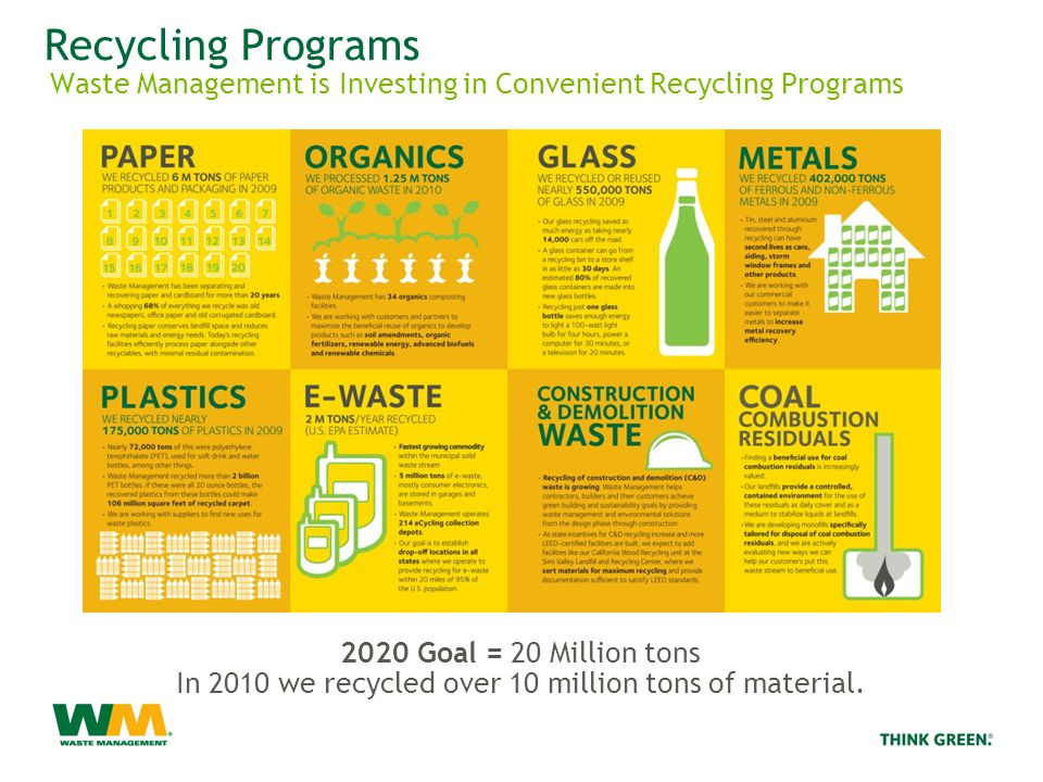 Recycling Programs Waste Management is Investing in Convenient Recycling Programs 2020 Goal = 20 Million tons In 2010 we recycled over 10 million tons of material.
