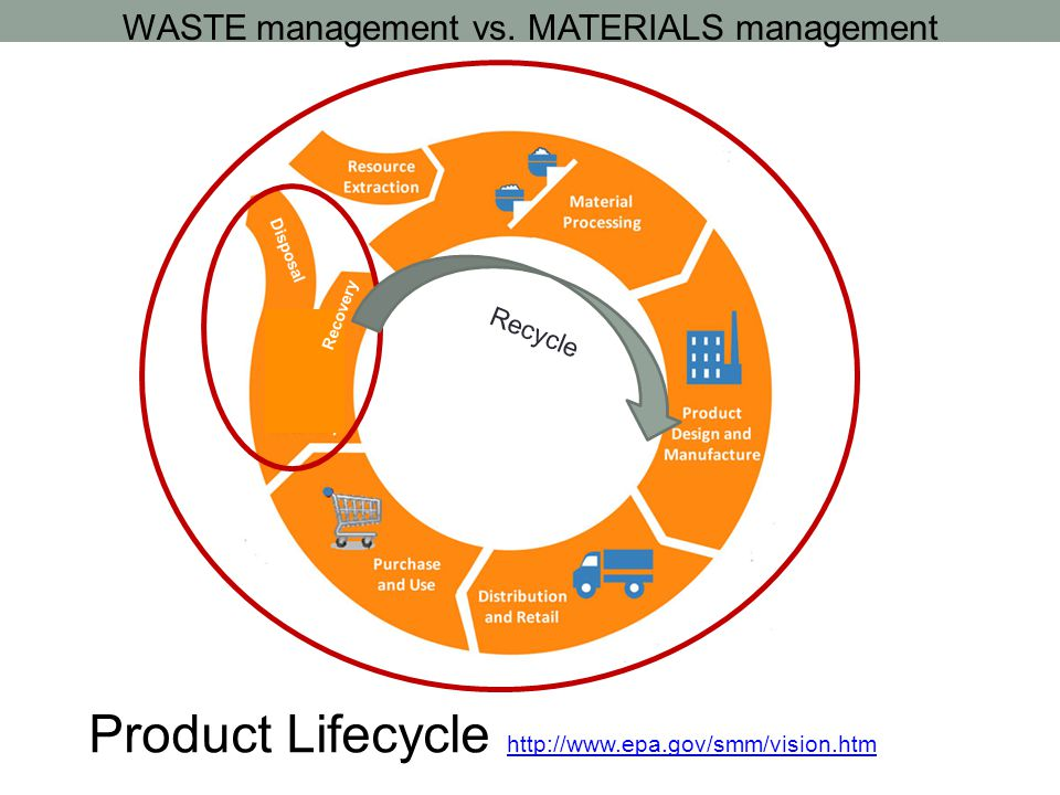 Disposal Recovery WASTE management vs.
