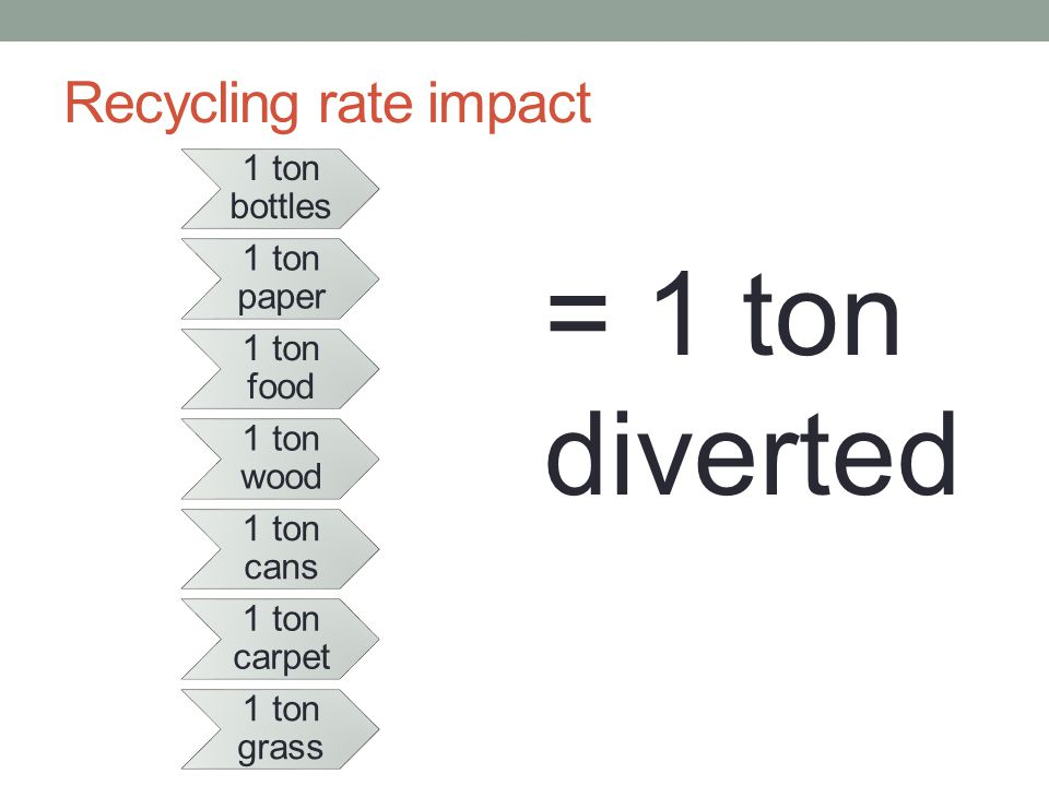 Recycling rate impact 1 ton bottles 1 ton paper 1 ton food 1 ton wood 1 ton cans 1 ton carpet 1 ton grass = 1 ton diverted