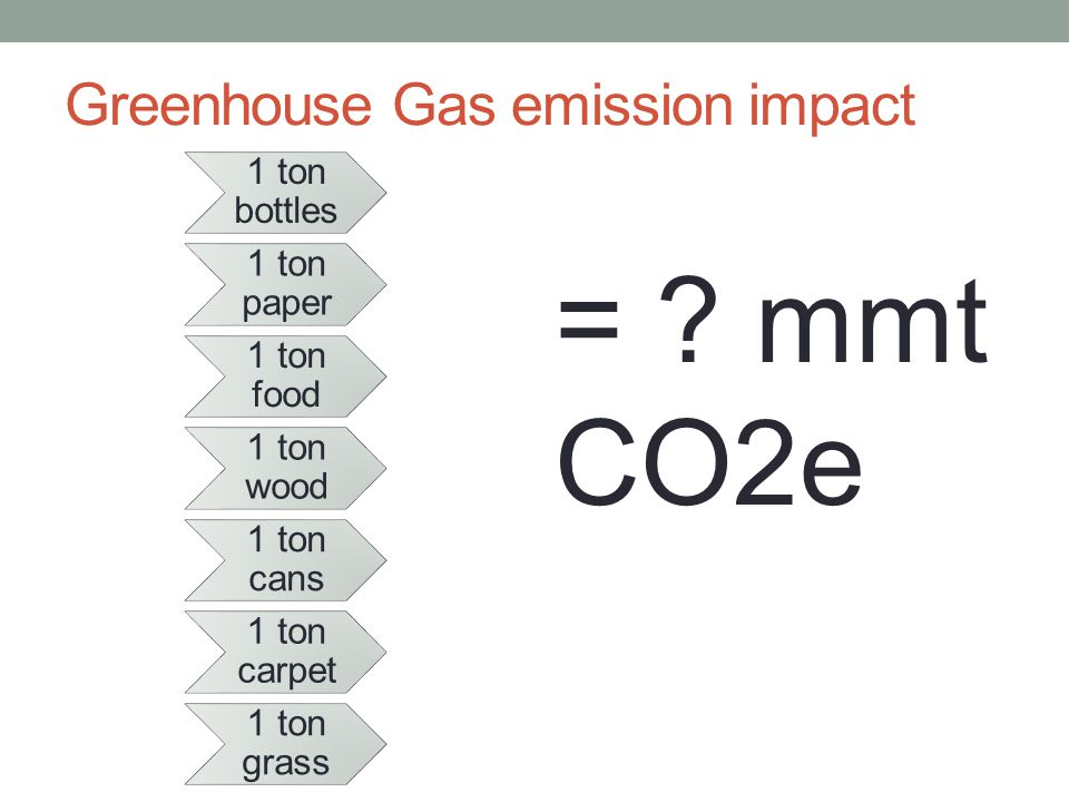 Greenhouse Gas emission impact = .