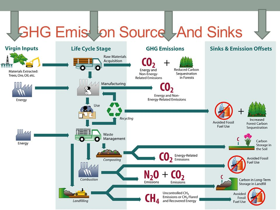 GHG Emission Sources And Sinks