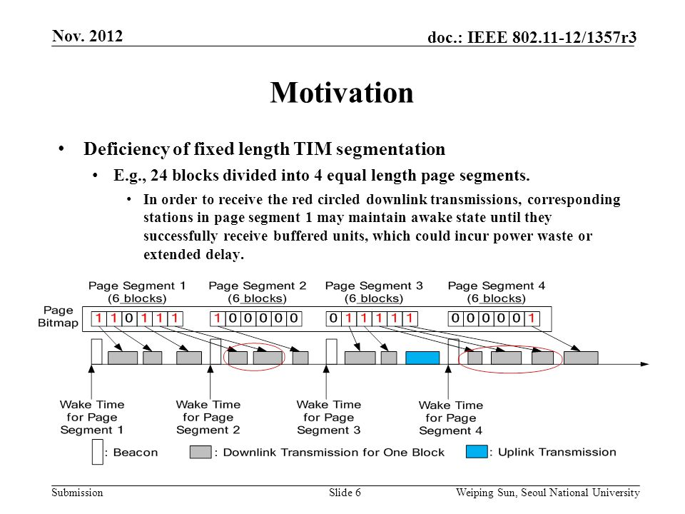 Submission doc.: IEEE /1357r3 Motivation Slide 6 Deficiency of fixed length TIM segmentation E.g., 24 blocks divided into 4 equal length page segments.