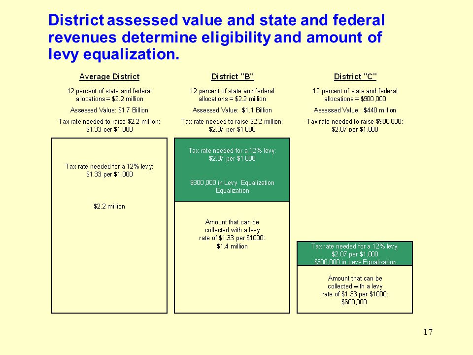 17 District assessed value and state and federal revenues determine eligibility and amount of levy equalization.