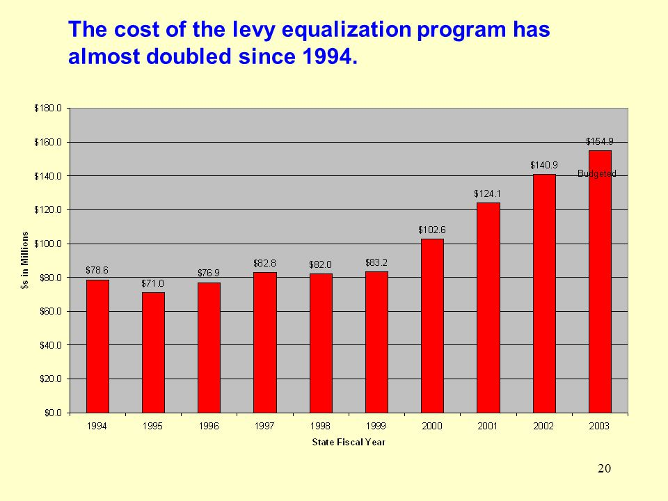 20 The cost of the levy equalization program has almost doubled since 1994.