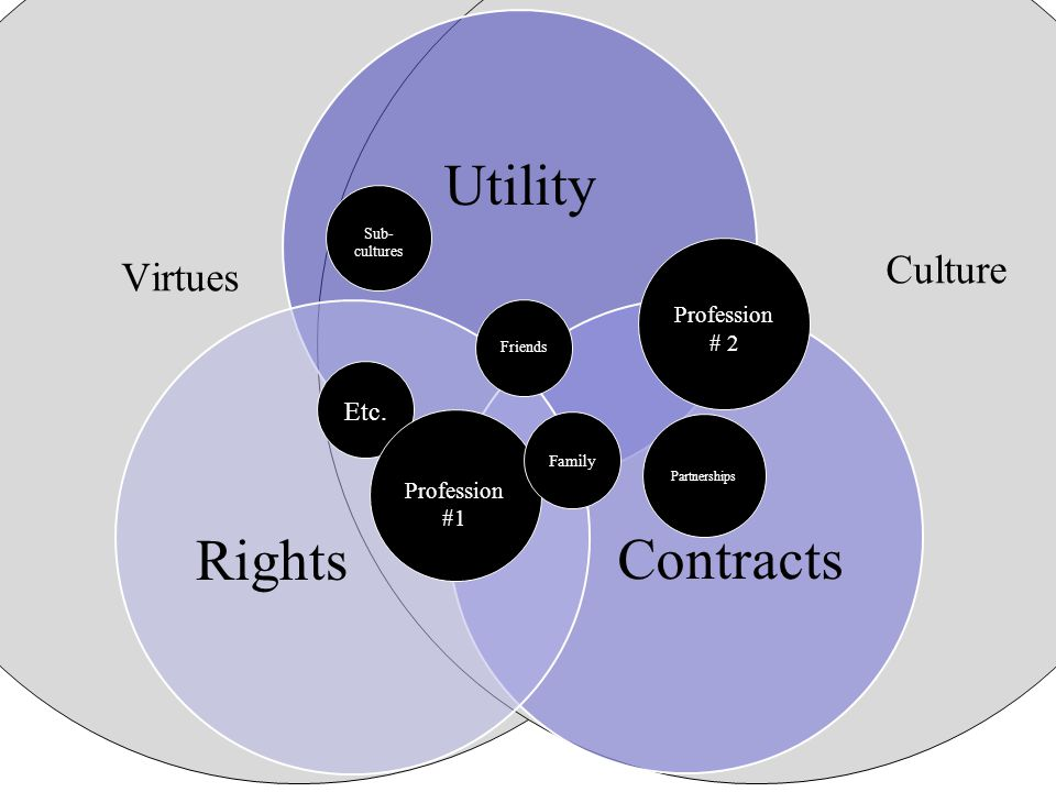 Virtues Culture Utility Contracts Rights Etc.