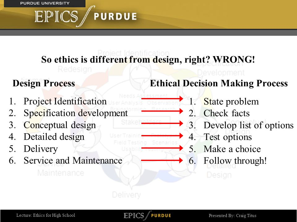 Lecture: Ethics for High School Presented By: Craig Titus 1.State problem 2.Check facts 3.Develop list of options 4.Test options 5.Make a choice 6.Follow through.