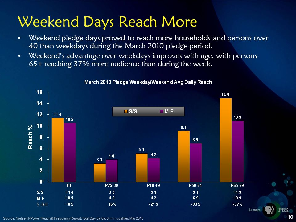 10 Weekend Days Reach More Weekend pledge days proved to reach more households and persons over 40 than weekdays during the March 2010 pledge period.