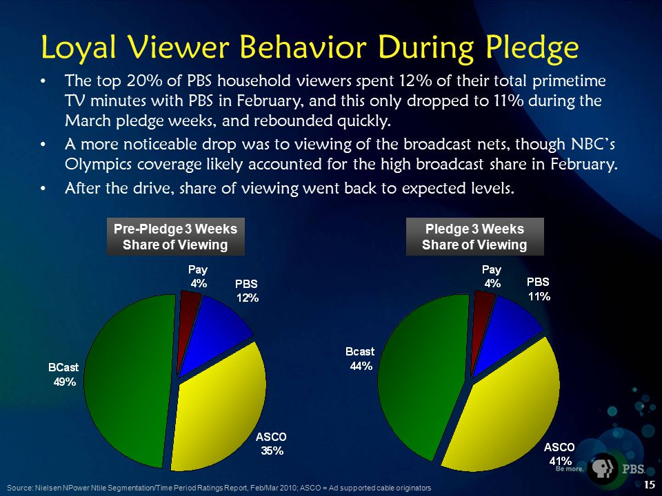 15 Loyal Viewer Behavior During Pledge The top 20% of PBS household viewers spent 12% of their total primetime TV minutes with PBS in February, and this only dropped to 11% during the March pledge weeks, and rebounded quickly.