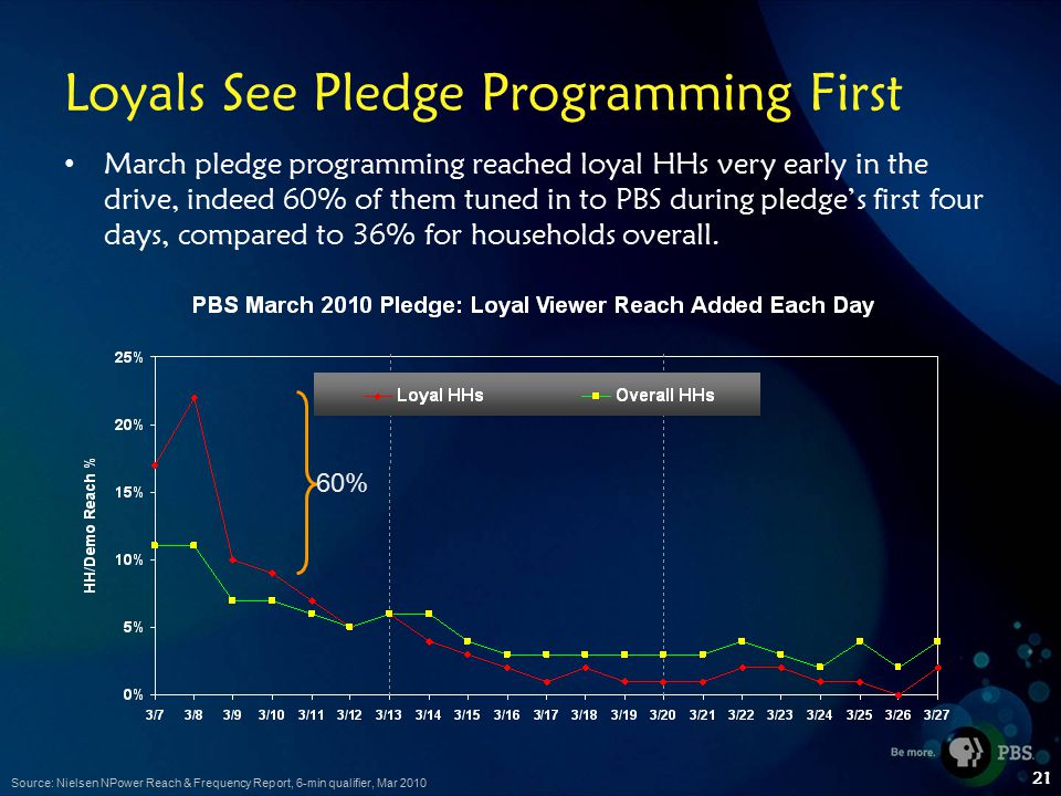 21 Loyals See Pledge Programming First March pledge programming reached loyal HHs very early in the drive, indeed 60% of them tuned in to PBS during pledge's first four days, compared to 36% for households overall.