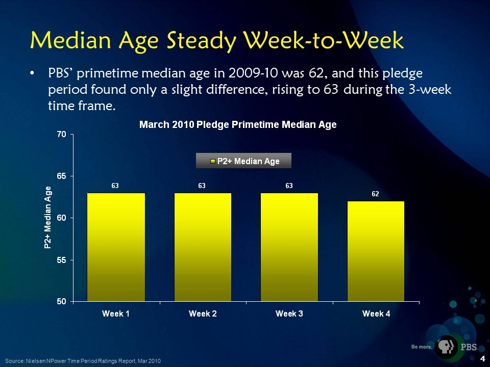 4 Median Age Steady Week-to-Week PBS' primetime median age in was 62, and this pledge period found only a slight difference, rising to 63 during the 3-week time frame.