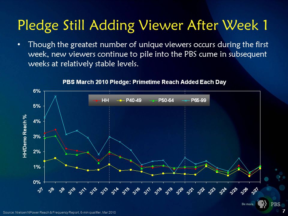 7 Pledge Still Adding Viewer After Week 1 Though the greatest number of unique viewers occurs during the first week, new viewers continue to pile into the PBS cume in subsequent weeks at relatively stable levels.