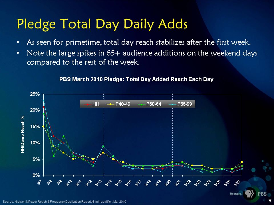 9 Pledge Total Day Daily Adds As seen for primetime, total day reach stabilizes after the first week.