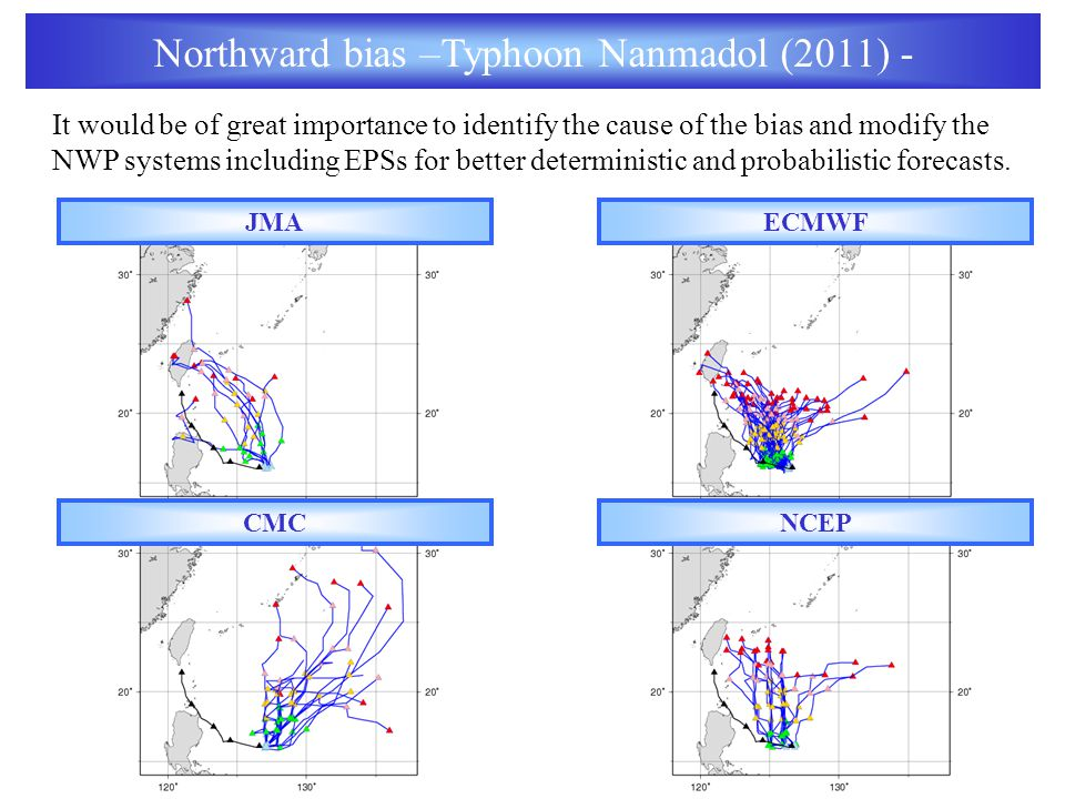 Northward bias –Typhoon Nanmadol (2011) - JMAECMWF It would be of great importance to identify the cause of the bias and modify the NWP systems including EPSs for better deterministic and probabilistic forecasts.
