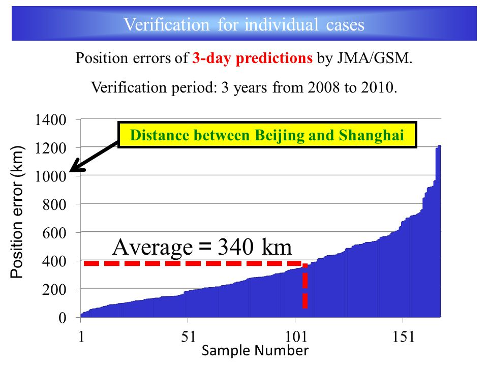 Verification for individual cases Position error (km) Sample Number Distance between Beijing and Shanghai Position errors of 3-day predictions by JMA/GSM.