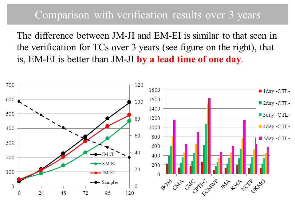 The difference between JM-JI and EM-EI is similar to that seen in the verification for TCs over 3 years (see figure on the right), that is, EM-EI is better than JM-JI by a lead time of one day.