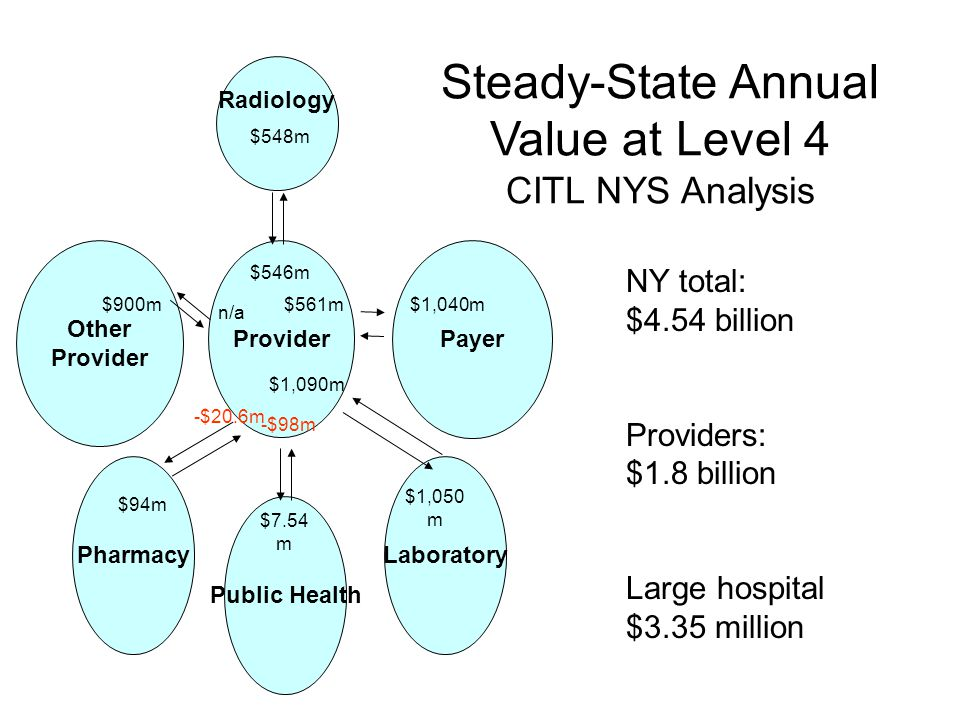 Steady-State Annual Value at Level 4 CITL NYS Analysis Provider Public Health PharmacyLaboratory Payer Other Provider $1,050 m $7.54 m $94m $1,040m $548m $900m -$98m -$20.6m n/a $546m $1,090m $561m Radiology NY total: $4.54 billion Providers: $1.8 billion Large hospital $3.35 million