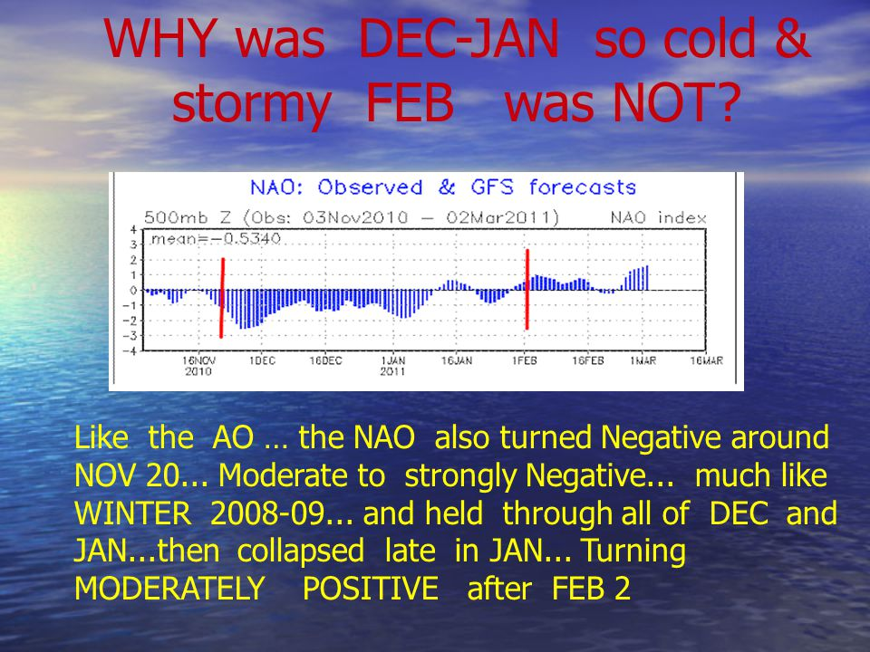 WHY was DEC-JAN so cold & stormy FEB was NOT.