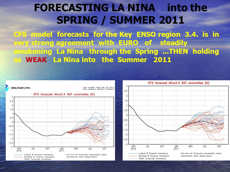 CFS model forecasts for the Key ENSO region 3.4.