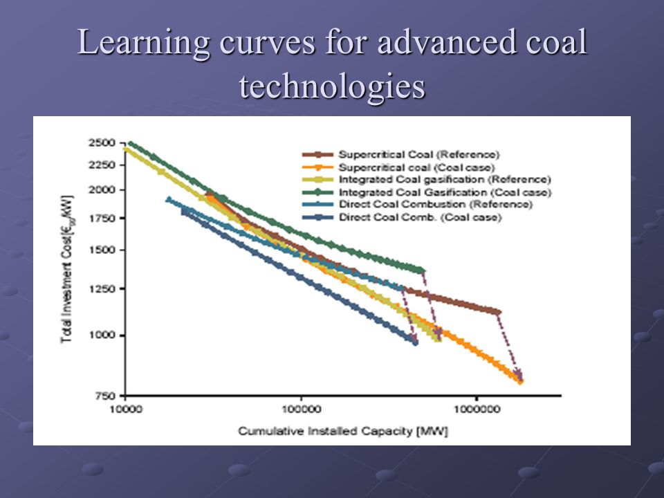 Learning curves for advanced coal technologies