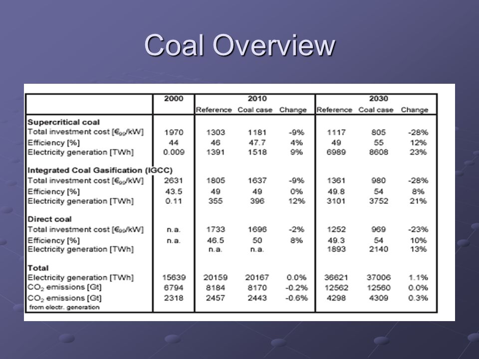 Coal Overview