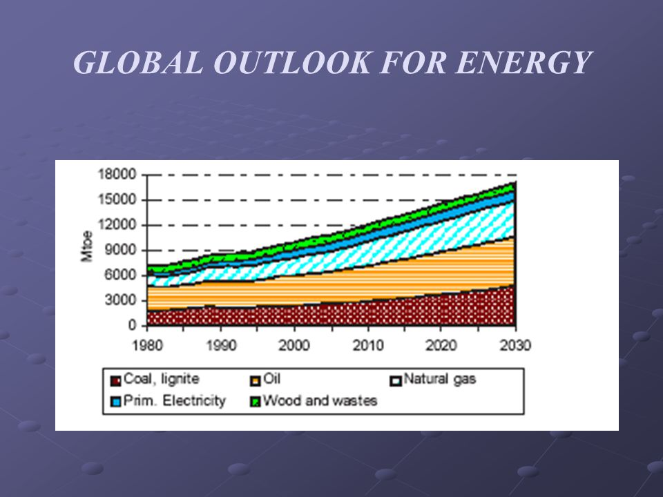 GLOBAL OUTLOOK FOR ENERGY