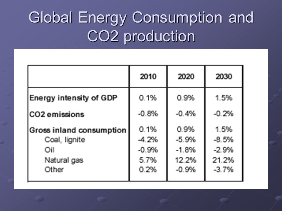 Global Energy Consumption and CO2 production