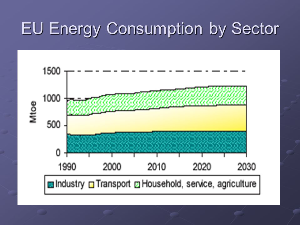 EU Energy Consumption by Sector